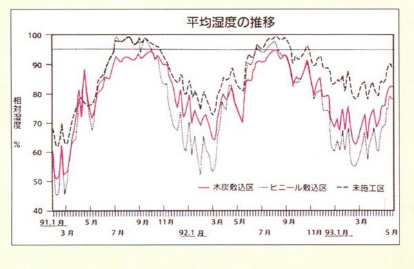 湿度の推移.JPG